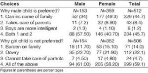 male preference